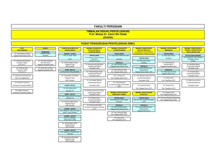 UPDATE CARTA ORGANISASI PENTADBIRAN & MAKMAL PENYELIDIKAN FAKULTI 2017-1